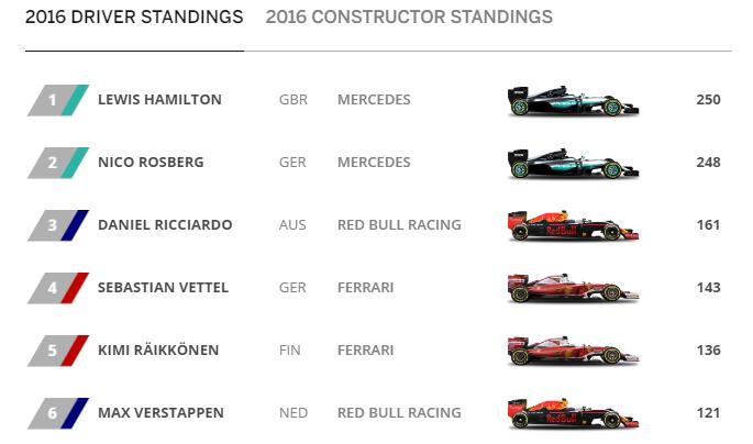 f1 ranking photo
