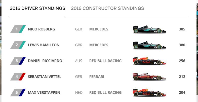 2016 F1 result