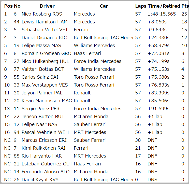 race_result
