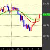 【FX】まだまだ上昇ドル円!?【通算57回目】