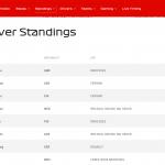 【スプレッドシート】F1公式サイトからドライバーズランキングを取得してみる その2【GAS、関数】
