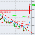 【FX】ポン円が急騰?【通算129回目】