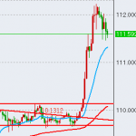 【FX】円が弱くなる?【通算147回目】
