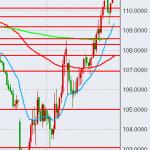 【FX】急激な円安へ【通算151回目】