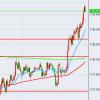 【FX】円安傾向の流れはいつまで?【通算160回目】