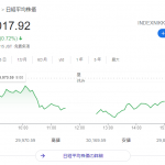 【FX】日経平均3万円突破【通算195回目】
