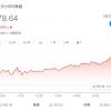 【FX】ダウ平均続伸で【通算198回目】