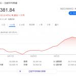 【FX】日経平均3万円台【通算223回目】